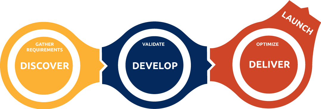 Integrateideas Process Discover Develop Deliver